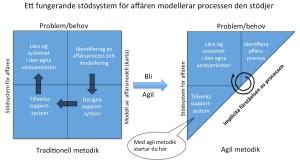 Agil processutveckling från Ibissoft